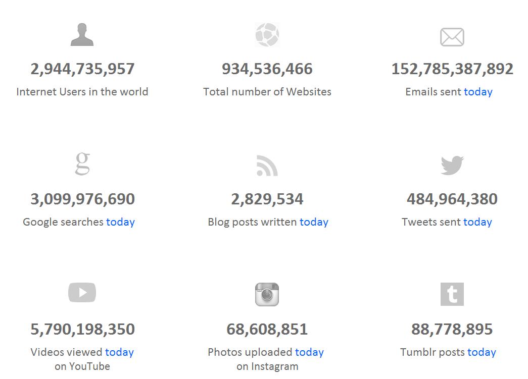 Internet Live Stats: Aktivitäten des Internets in Echtzeit
