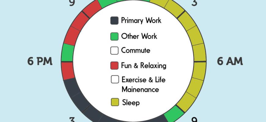 Selbsttest zur Produktivität