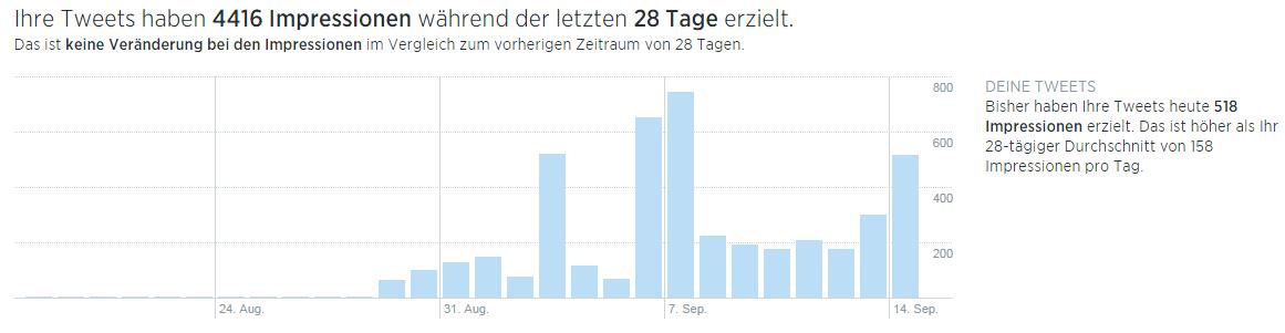 Twitter: Analyse-Tool für alle nutzbar